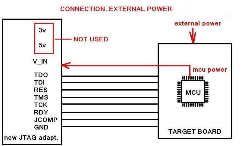 EXT POWER - MAC7241  MAC7242  MPC5554  MPC5566  MPC5604-7  SPC560P50  SPC560P44