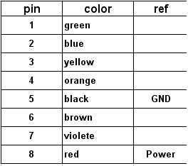 Pin color wire 2 - Щуп MSOP8_P035-B с капой с подсветкой и прозрачной капой